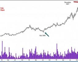 Dr. Gary Dayton - Trend Trading